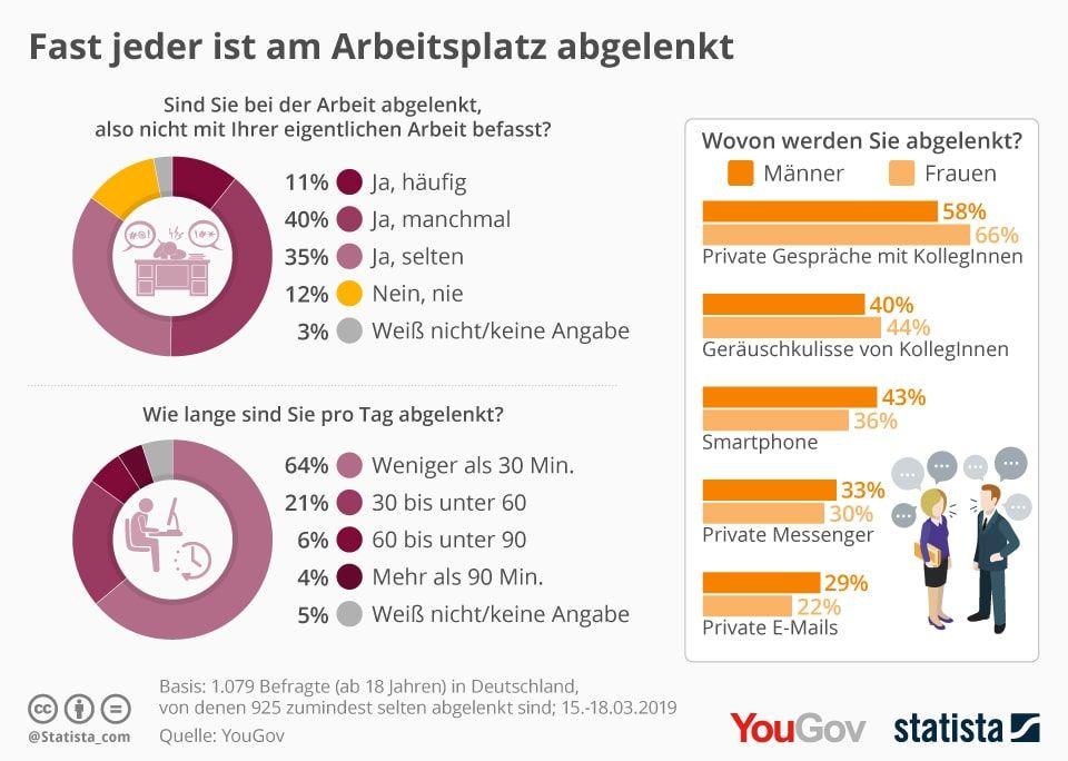 bublitz-statistik-ablenkung-am-arbeitsplatz